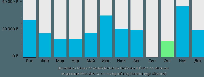 Динамика стоимости авиабилетов из Бербанка в Сиэтл по месяцам