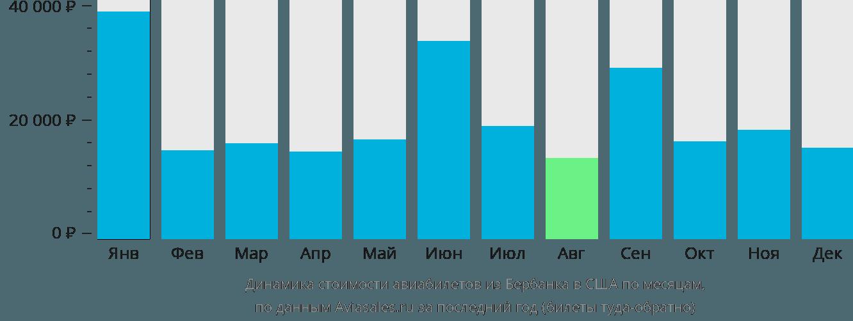 Динамика стоимости авиабилетов из Бербанка в США по месяцам