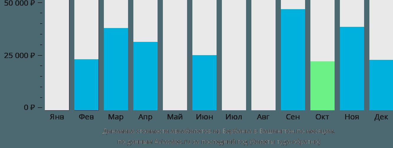 Динамика стоимости авиабилетов из Бербанка в Вашингтон по месяцам
