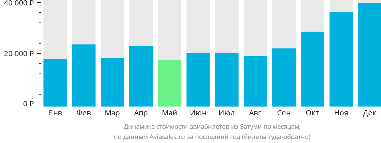 Динамика стоимости авиабилетов из Батуми по месяцам