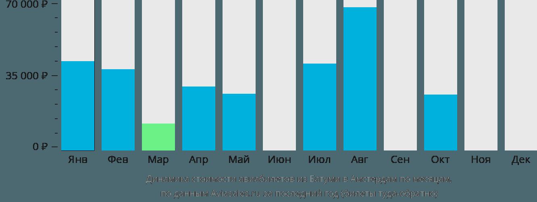Динамика стоимости авиабилетов из Батуми в Амстердам по месяцам