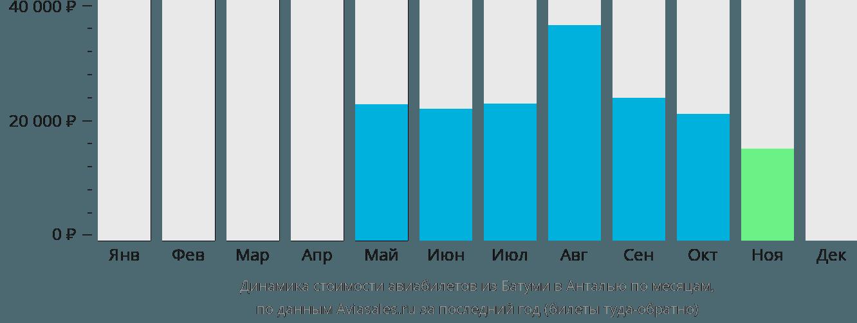 Динамика стоимости авиабилетов из Батуми в Анталью по месяцам