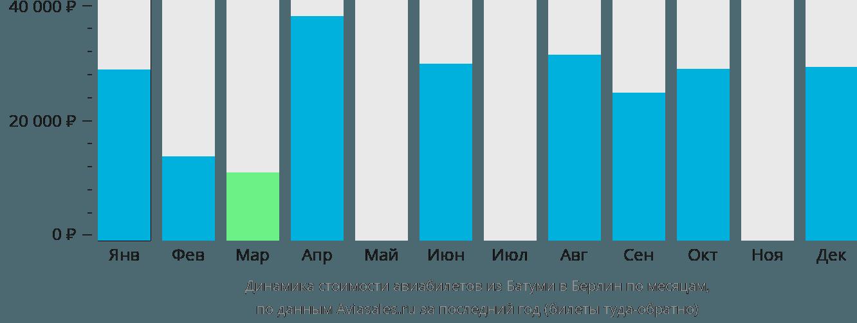 Динамика стоимости авиабилетов из Батуми в Берлин по месяцам