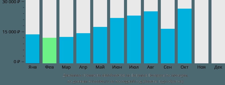 Динамика стоимости авиабилетов из Батуми в Беларусь по месяцам
