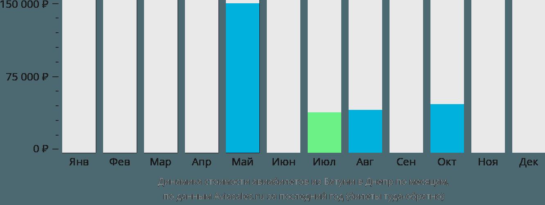 Динамика стоимости авиабилетов из Батуми в Днепр по месяцам