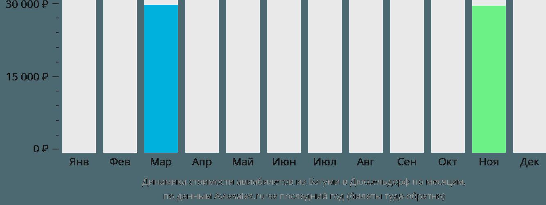 Динамика стоимости авиабилетов из Батуми в Дюссельдорф по месяцам