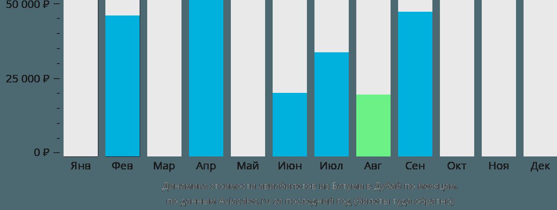 Динамика стоимости авиабилетов из Батуми в Дубай по месяцам