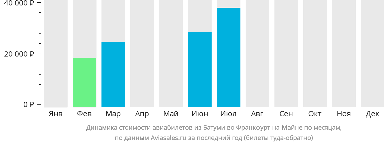 Динамика стоимости авиабилетов из Батуми во Франкфурт-на-Майне по месяцам