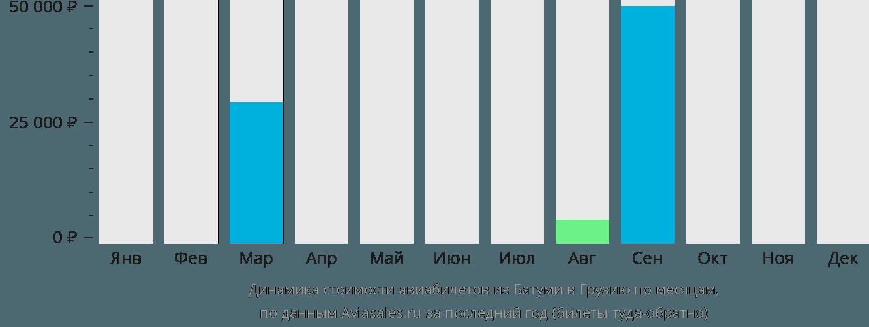 Динамика стоимости авиабилетов из Батуми в Грузию по месяцам