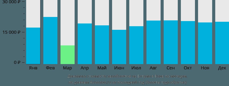 Динамика стоимости авиабилетов из Батуми в Киев по месяцам
