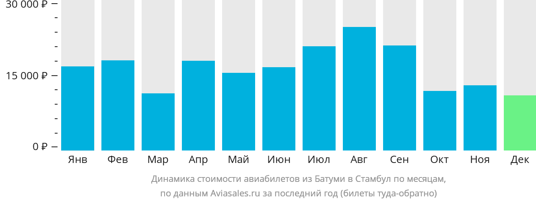 Динамика стоимости авиабилетов из Батуми в Стамбул по месяцам