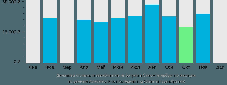 Динамика стоимости авиабилетов из Батуми в Санкт-Петербург по месяцам