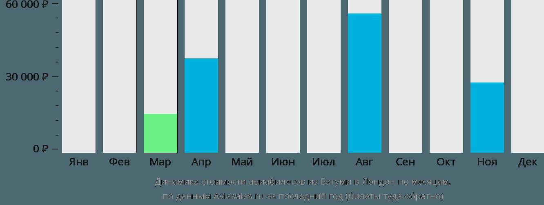 Динамика стоимости авиабилетов из Батуми в Лондон по месяцам