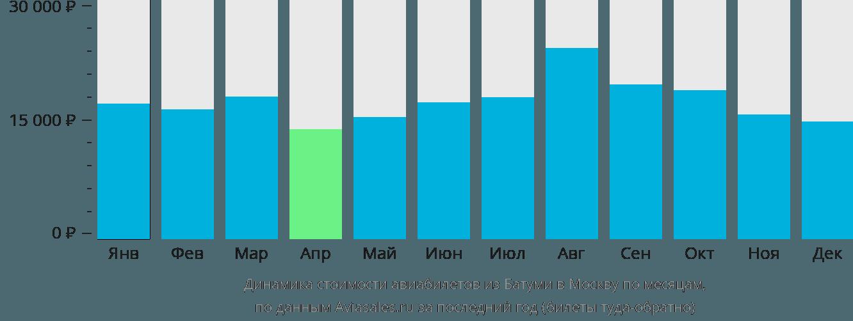 Динамика стоимости авиабилетов из Батуми в Москву по месяцам