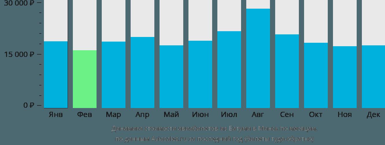 Динамика стоимости авиабилетов из Батуми в Минск по месяцам