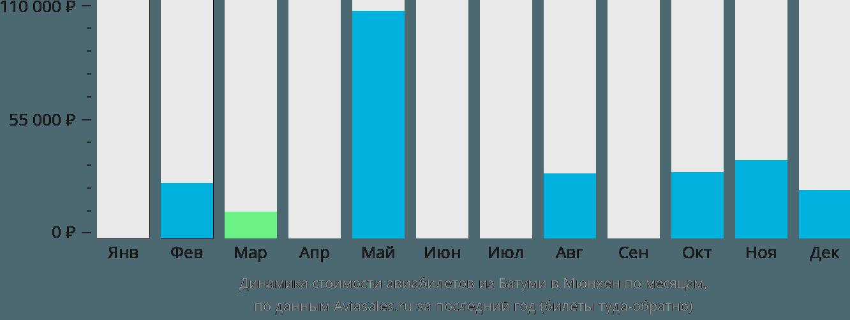 Динамика стоимости авиабилетов из Батуми в Мюнхен по месяцам