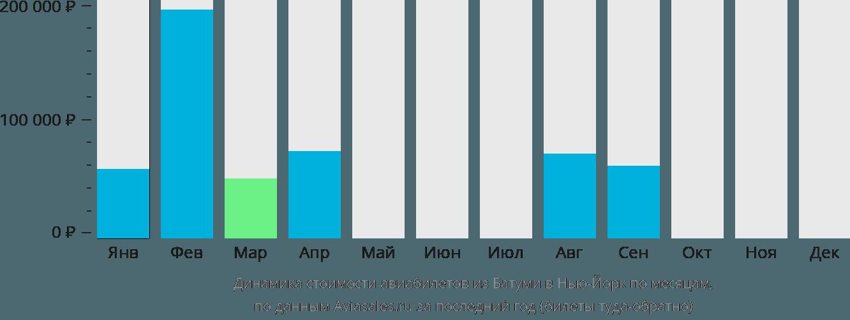 Динамика стоимости авиабилетов из Батуми в Нью-Йорк по месяцам