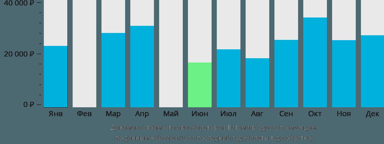 Динамика стоимости авиабилетов из Батуми в Одессу по месяцам