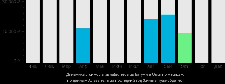 Динамика стоимости авиабилетов из Батуми в Омск по месяцам