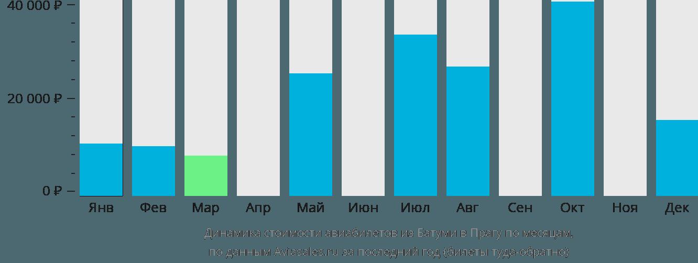 Динамика стоимости авиабилетов из Батуми в Прагу по месяцам