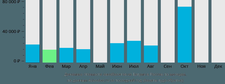 Динамика стоимости авиабилетов из Батуми в Россию по месяцам