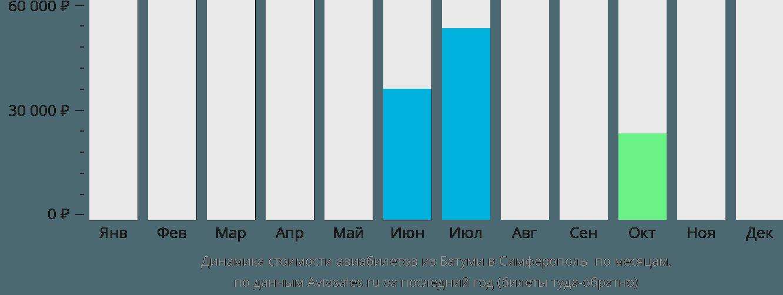 Динамика стоимости авиабилетов из Батуми в Симферополь  по месяцам