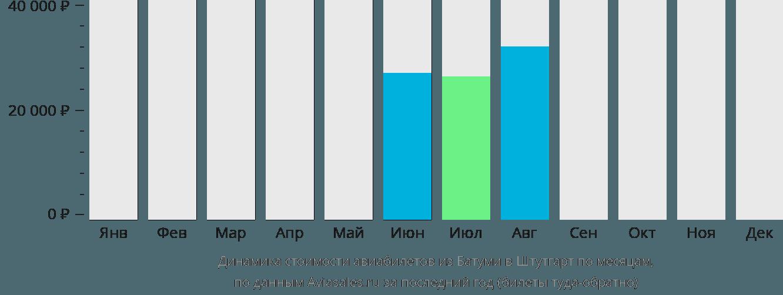 Динамика стоимости авиабилетов из Батуми в Штутгарт по месяцам