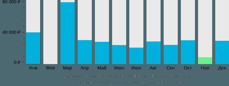 Динамика стоимости авиабилетов из Батуми в Тбилиси по месяцам