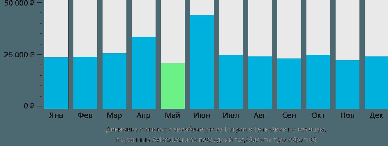 Динамика стоимости авиабилетов из Батуми в Тель-Авив по месяцам