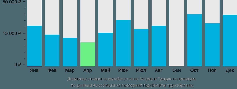 Динамика стоимости авиабилетов из Батуми в Турцию по месяцам