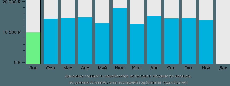 Динамика стоимости авиабилетов из Батуми в Украину по месяцам
