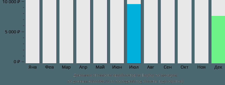 Динамика стоимости авиабилетов из Баубау по месяцам
