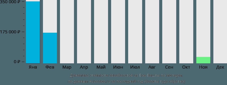 Динамика стоимости авиабилетов из Боа-Вишты по месяцам