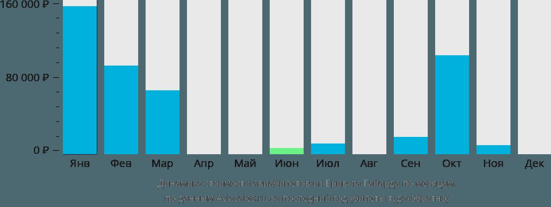 Динамика стоимости авиабилетов из Брив-ла-Гайарда по месяцам