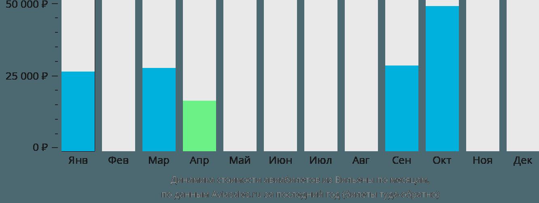 Динамика стоимости авиабилетов из Вильены по месяцам