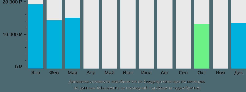 Динамика стоимости авиабилетов из Сиддхартханагара по месяцам
