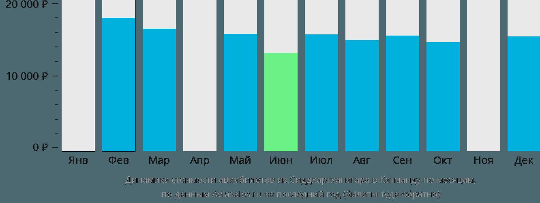 Динамика стоимости авиабилетов из Сиддхартханагара в Катманду по месяцам