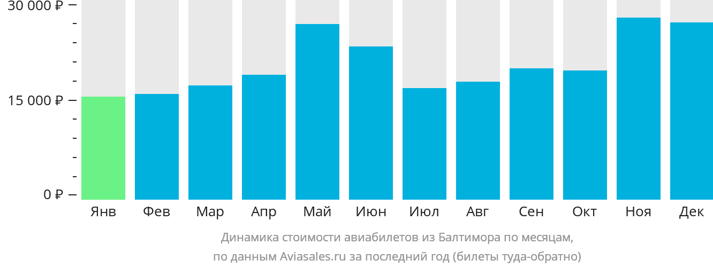 Динамика стоимости авиабилетов из Балтимора по месяцам