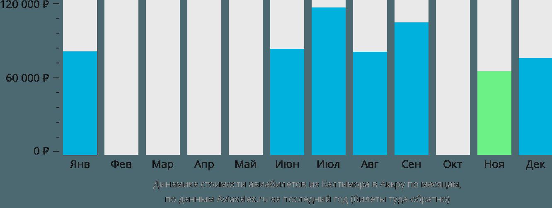 Динамика стоимости авиабилетов из Балтимора в Аккру по месяцам