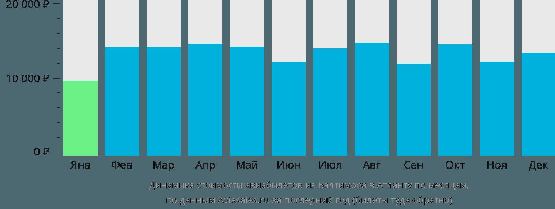 Динамика стоимости авиабилетов из Балтимора в Атланту по месяцам