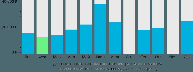 Динамика стоимости авиабилетов из Балтимора в Остин по месяцам