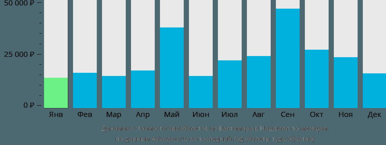 Динамика стоимости авиабилетов из Балтимора в Нашвилл по месяцам