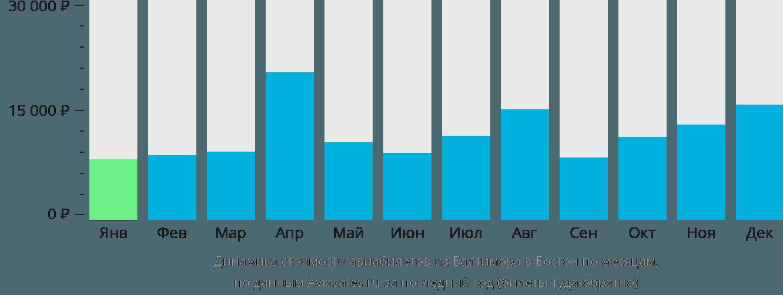 Динамика стоимости авиабилетов из Балтимора в Бостон по месяцам