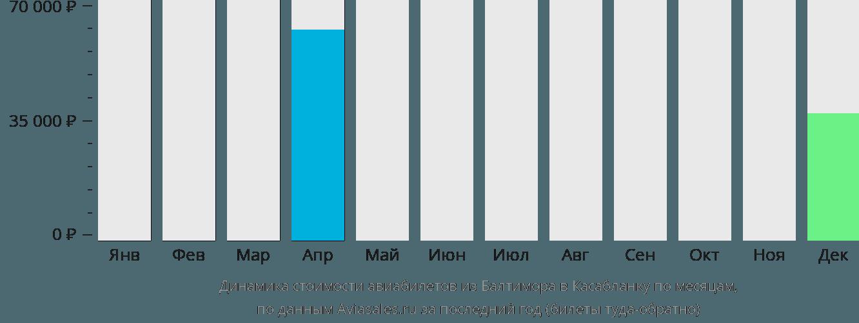 Динамика стоимости авиабилетов из Балтимора в Касабланку по месяцам