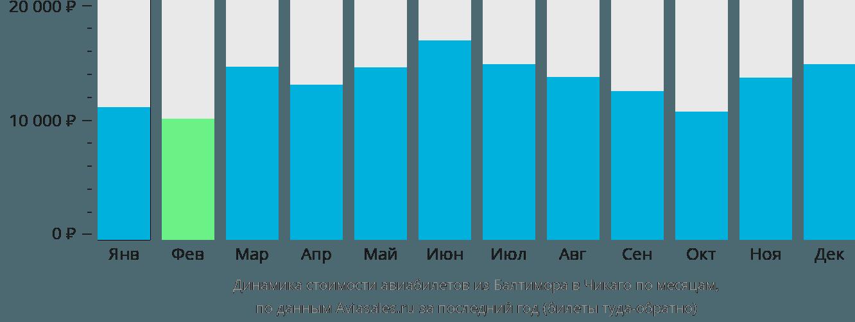Динамика стоимости авиабилетов из Балтимора в Чикаго по месяцам