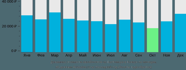 Динамика стоимости авиабилетов из Балтимора в Канкун по месяцам