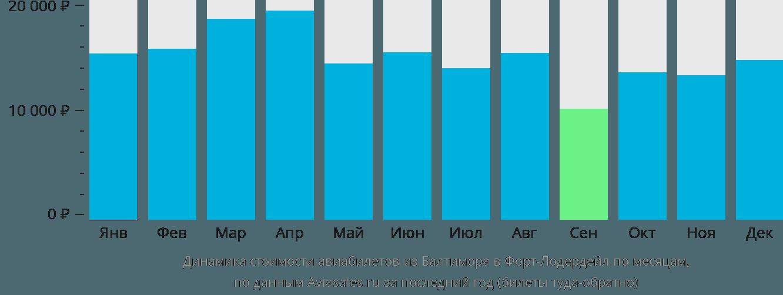 Динамика стоимости авиабилетов из Балтимора в Форт-Лодердейл по месяцам