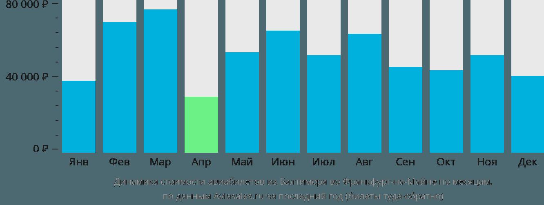 Динамика стоимости авиабилетов из Балтимора во Франкфурт-на-Майне по месяцам