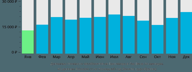 Динамика стоимости авиабилетов из Балтимора в Лас-Вегас по месяцам