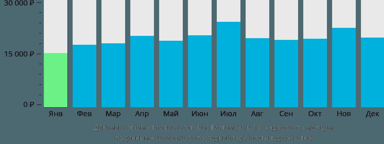 Динамика стоимости авиабилетов из Балтимора в Лос-Анджелес по месяцам